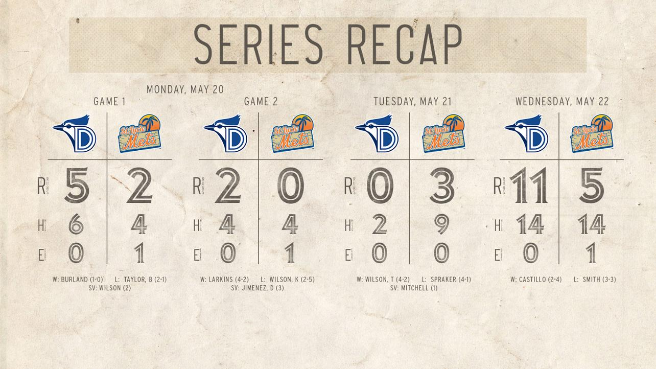 Dunedin Takes Three of Four From St. Lucie to Go Seven Games Over .500