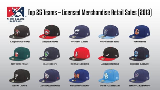 Baseball Teams Names List Minor League Baseball