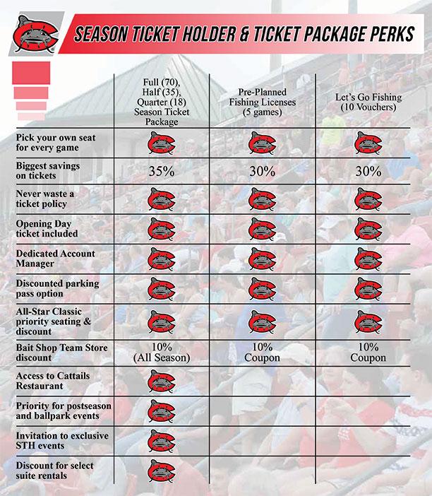 Season Ticket Packages Carolina Mudcats Tickets